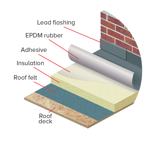 Epdm Flat Roofing Flat Roof Repair Company Somerset