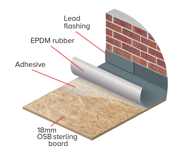 Sterling Board Roofing Amp Trade Assurance Osb For Roofing