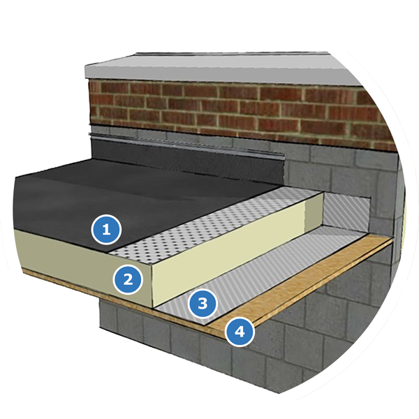 The Alwitra Evalon Flat Roofing System