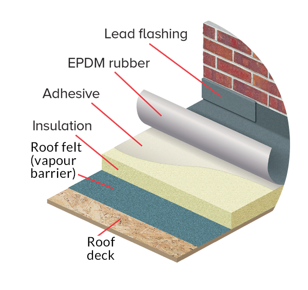 insulated flat roofing solution